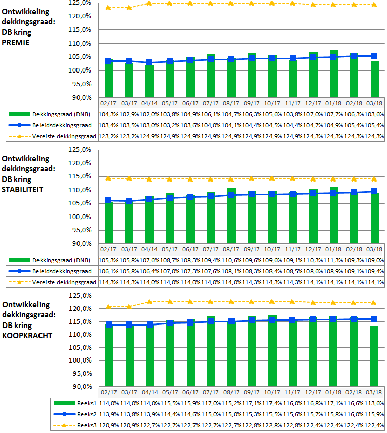 Dekkingsgraden standaard db kringen tm februari 2018